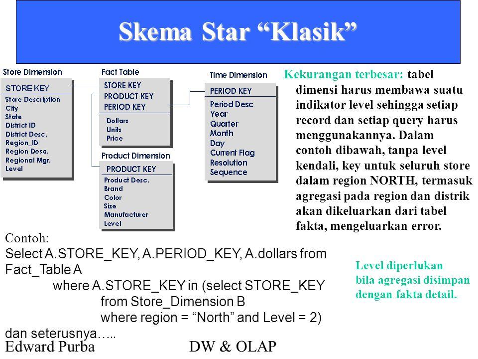 Skema Star Klasik Contoh: