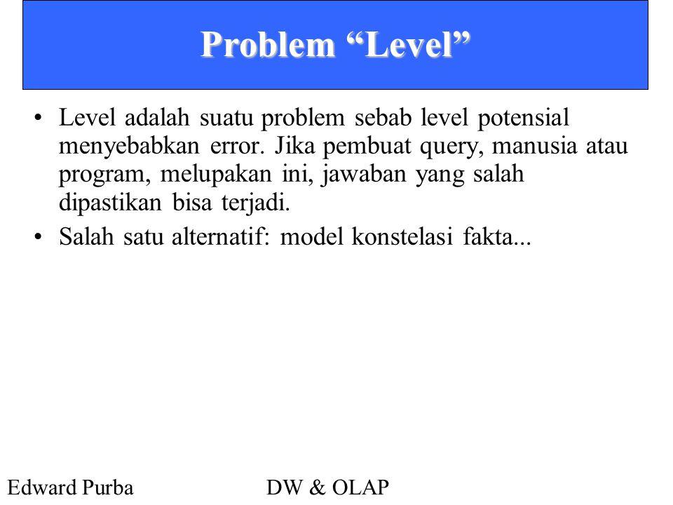 Problem Level