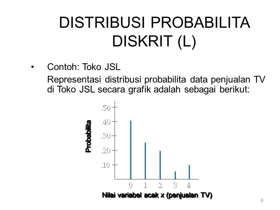 DISTRIBUSI PROBABILITA DISKRIT (L)