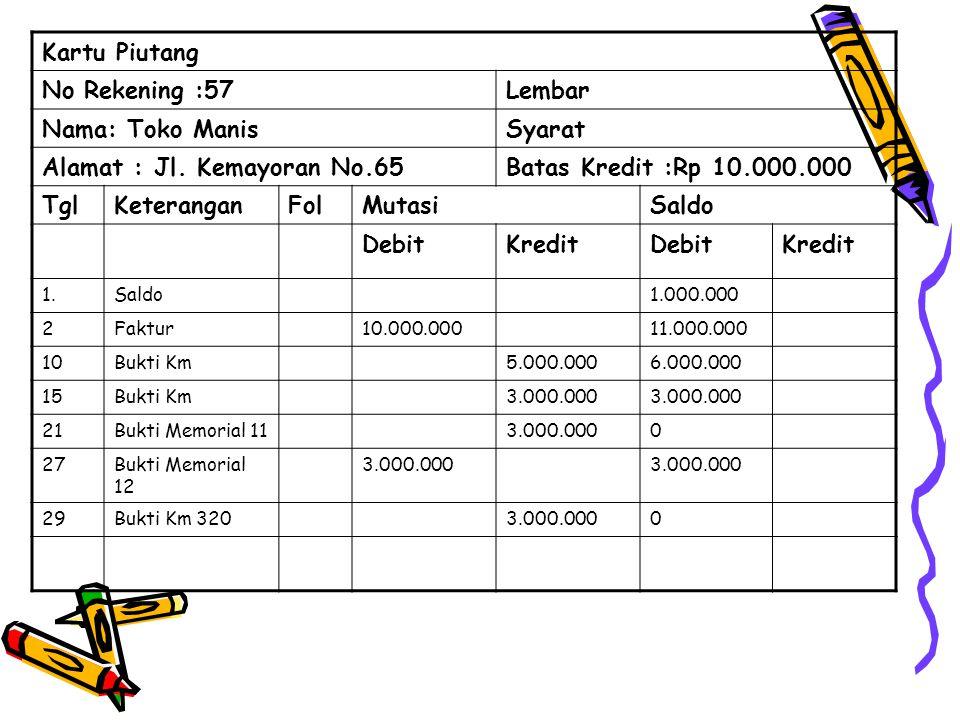 Alamat : Jl. Kemayoran No.65 Batas Kredit :Rp 10.000.000 Tgl
