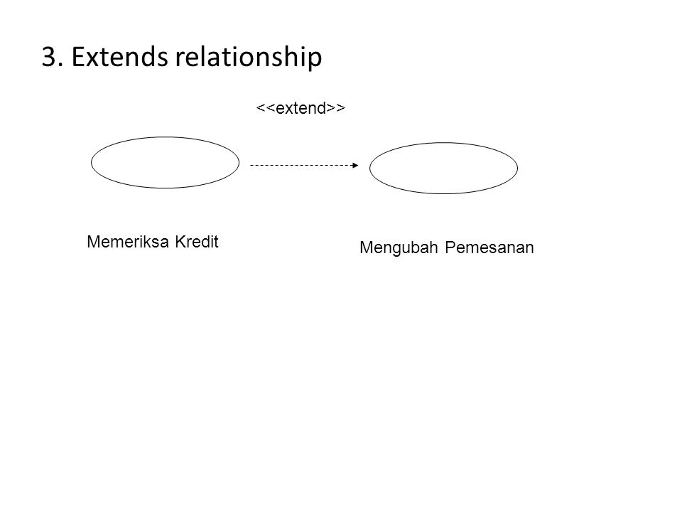 3. Extends relationship <<extend>> Memeriksa Kredit