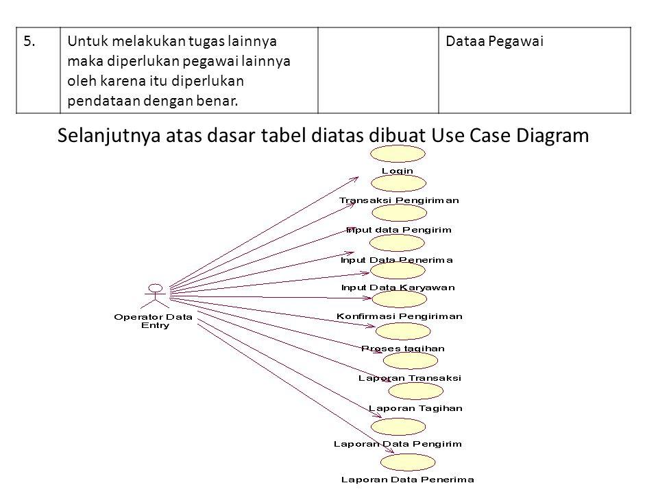 Selanjutnya atas dasar tabel diatas dibuat Use Case Diagram