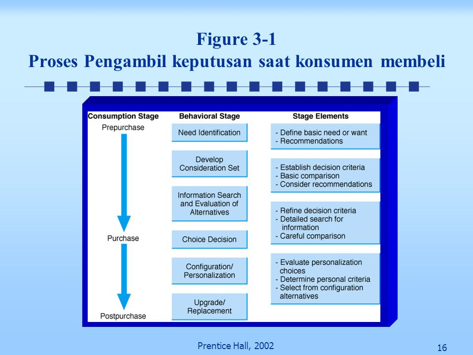 Figure 3-1 Proses Pengambil keputusan saat konsumen membeli