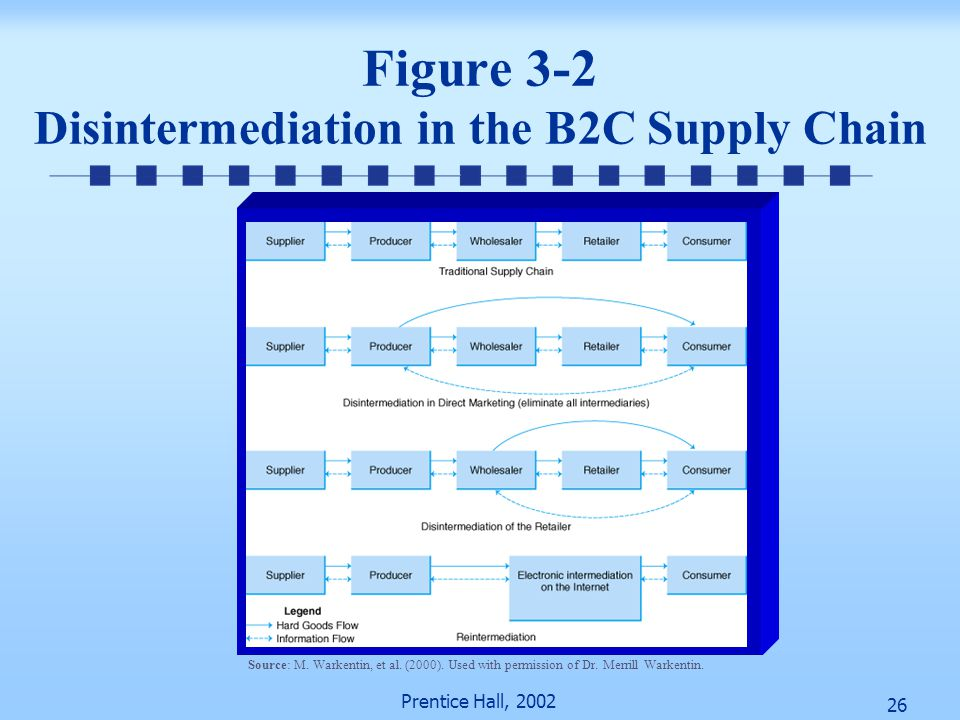 Figure 3-2 Disintermediation in the B2C Supply Chain