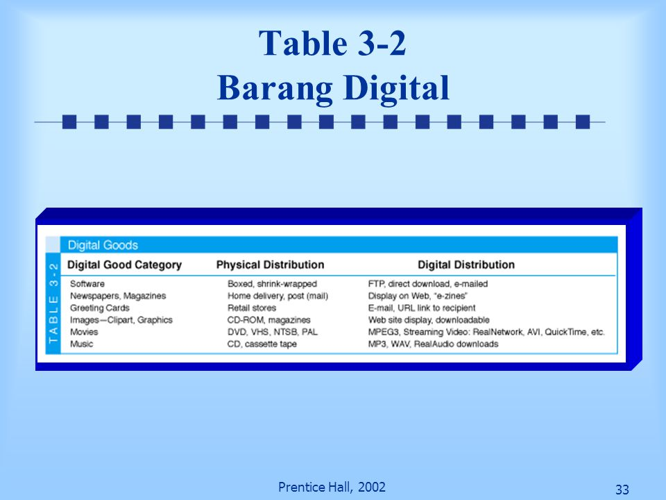 Table 3-2 Barang Digital Prentice Hall, 2002