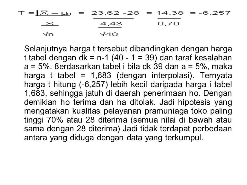 Selanjutnya harga t tersebut dibandingkan dengan harga t tabel dengan dk = n-1 (40 - 1 = 39) dan taraf kesalahan a = 5%.
