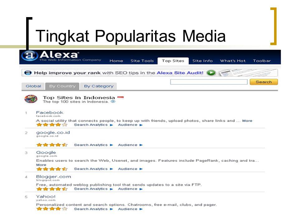 Tingkat Popularitas Media