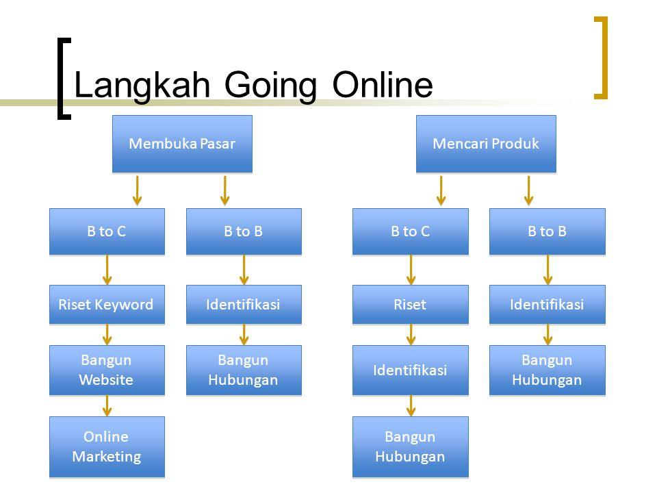 Langkah Going Online Membuka Pasar Mencari Produk B to C B to B B to C