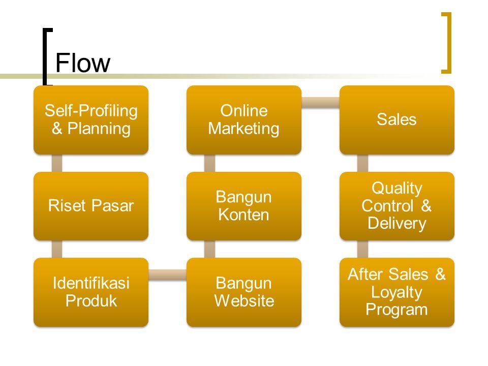 Flow Self-Profiling & Planning Riset Pasar Identifikasi Produk