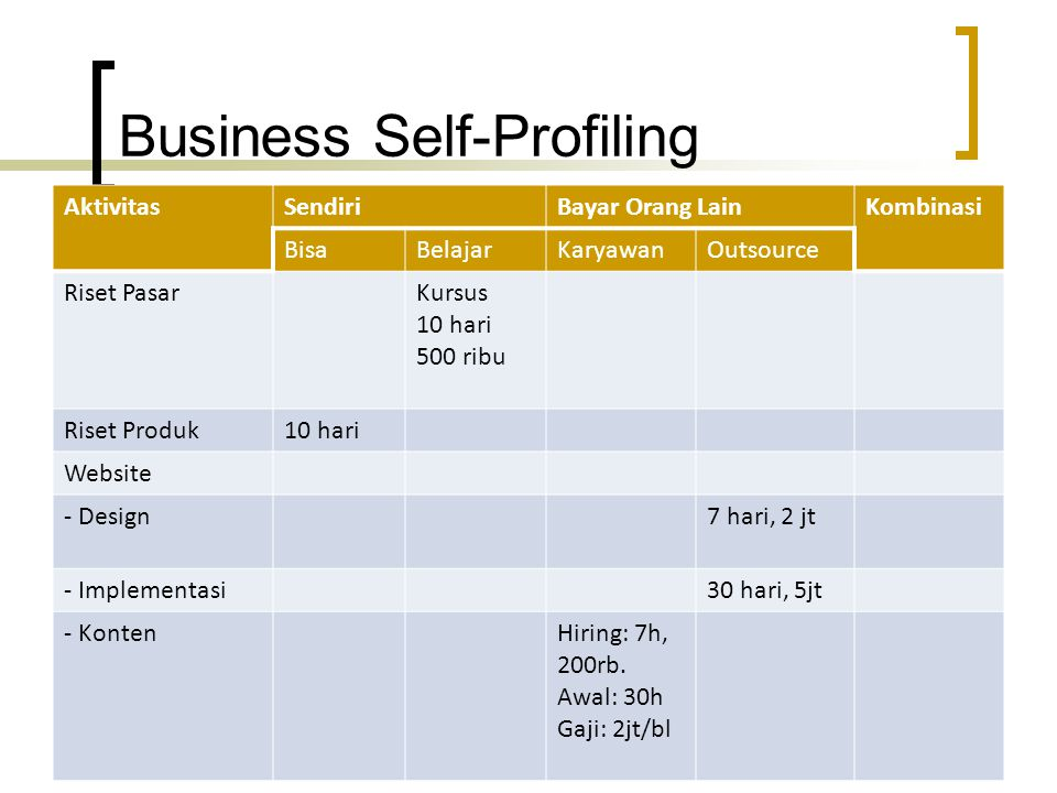 Business Self-Profiling