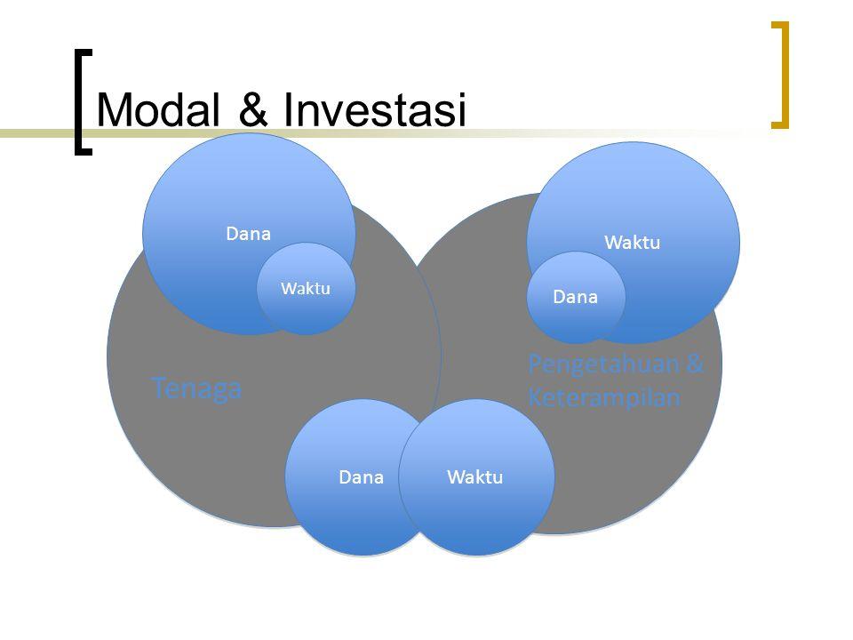 Modal & Investasi Tenaga Pengetahuan & Keterampilan Dana Waktu Dana