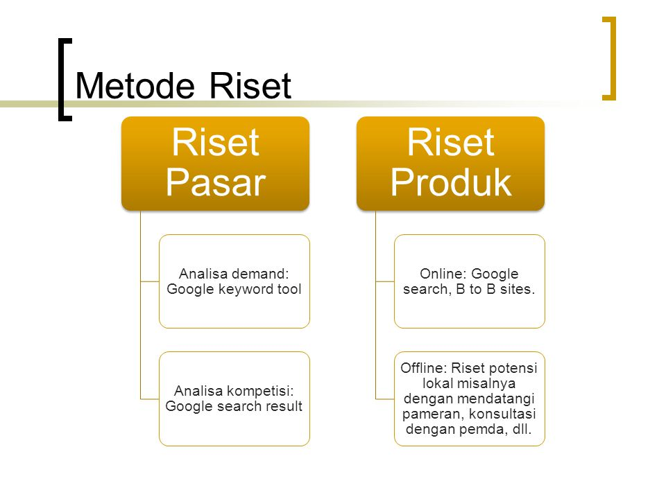 Metode Riset Riset Pasar Analisa demand: Google keyword tool