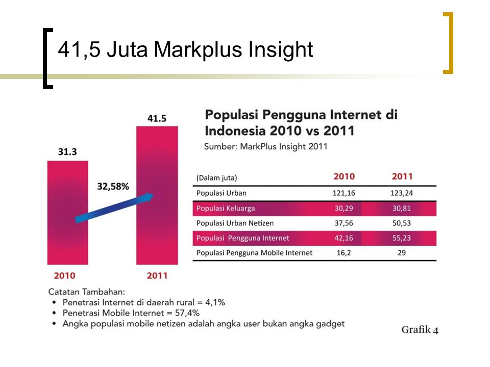 41,5 Juta Markplus Insight
