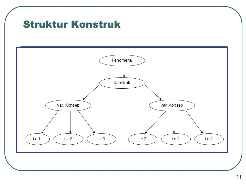 Struktur Konstruk Fenomena Var. Konsep i.e.1 i.e.2 i.e.3 Konstruk