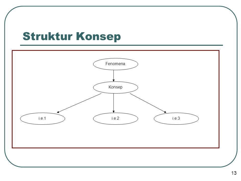 Struktur Konsep Fenomena Konsep i.e.1 i.e.2 i.e.3