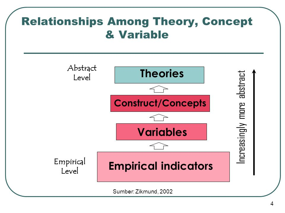 Relationships Among Theory, Concept & Variable