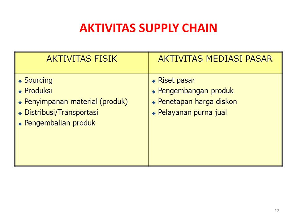 AKTIVITAS SUPPLY CHAIN