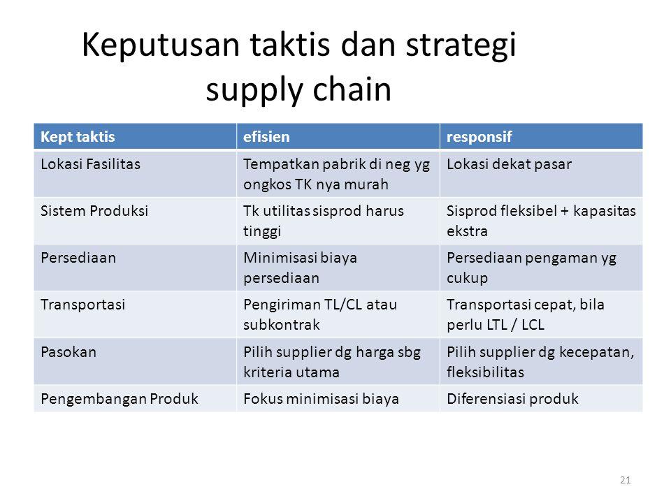 Keputusan taktis dan strategi supply chain