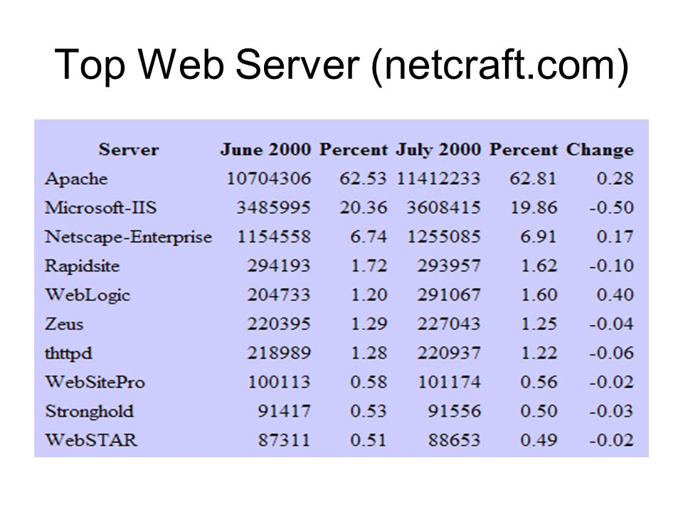 Top Web Server (netcraft.com)