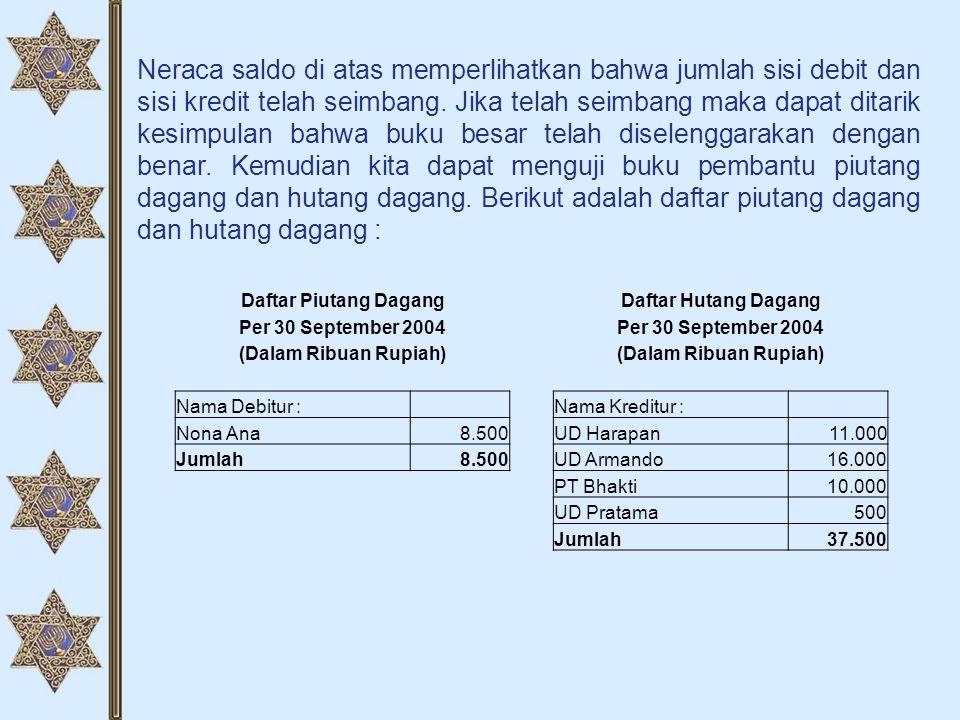 Neraca saldo di atas memperlihatkan bahwa jumlah sisi debit dan sisi kredit telah seimbang. Jika telah seimbang maka dapat ditarik kesimpulan bahwa buku besar telah diselenggarakan dengan benar. Kemudian kita dapat menguji buku pembantu piutang dagang dan hutang dagang. Berikut adalah daftar piutang dagang dan hutang dagang :