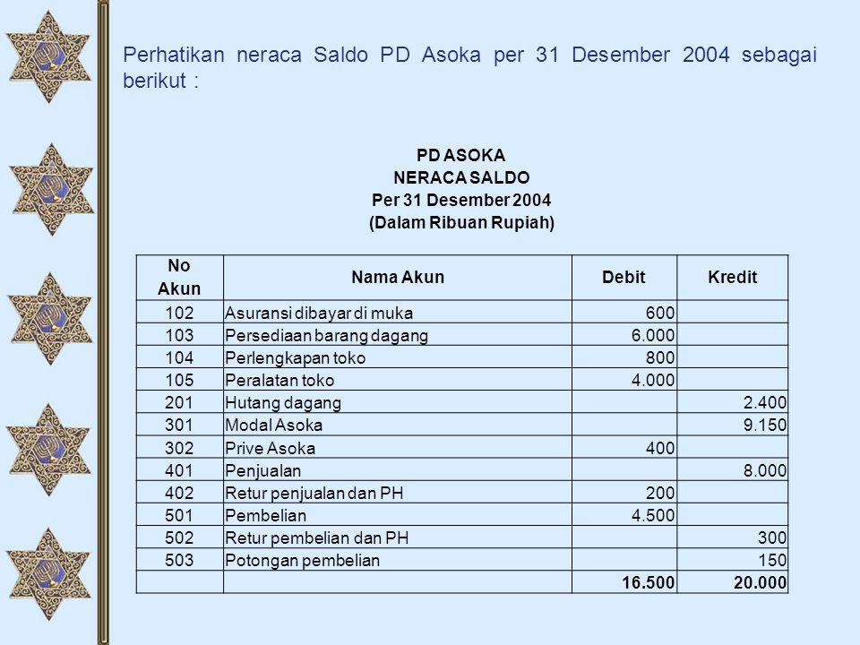 Perhatikan neraca Saldo PD Asoka per 31 Desember 2004 sebagai berikut :