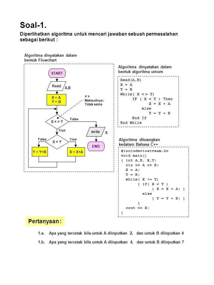 Soal-1. Diperlihatkan algoritma untuk mencari jawaban sebuah permasalahan sebagai berikut : Algoritma dinyatakan dalam bentuk Flowchart.