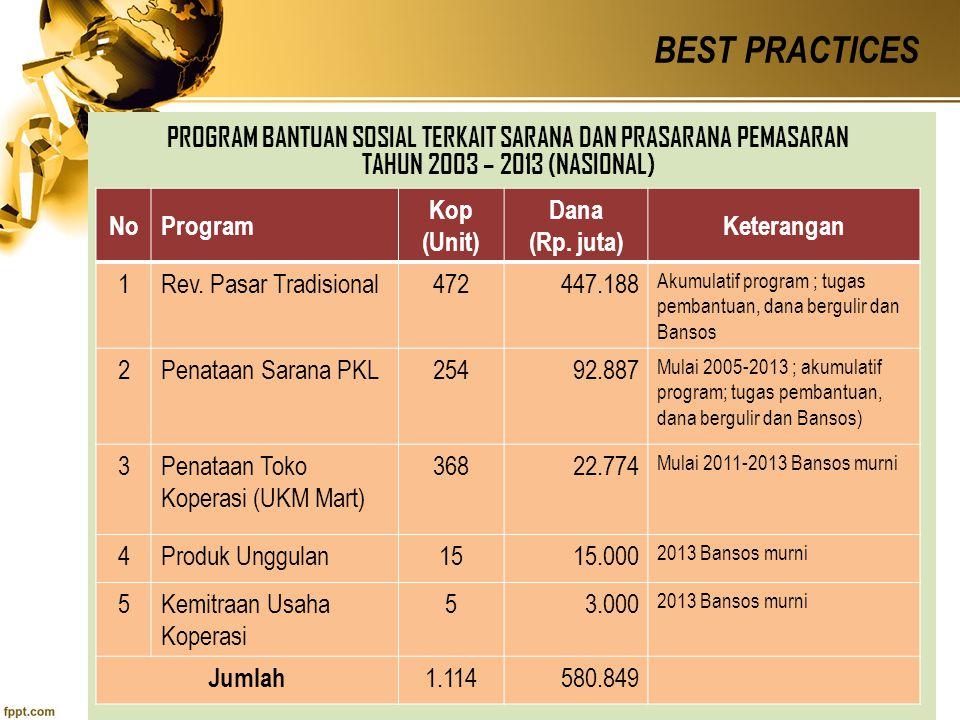 BEST PRACTICES PROGRAM BANTUAN SOSIAL TERKAIT SARANA DAN PRASARANA PEMASARAN TAHUN 2003 – 2013 (NASIONAL)