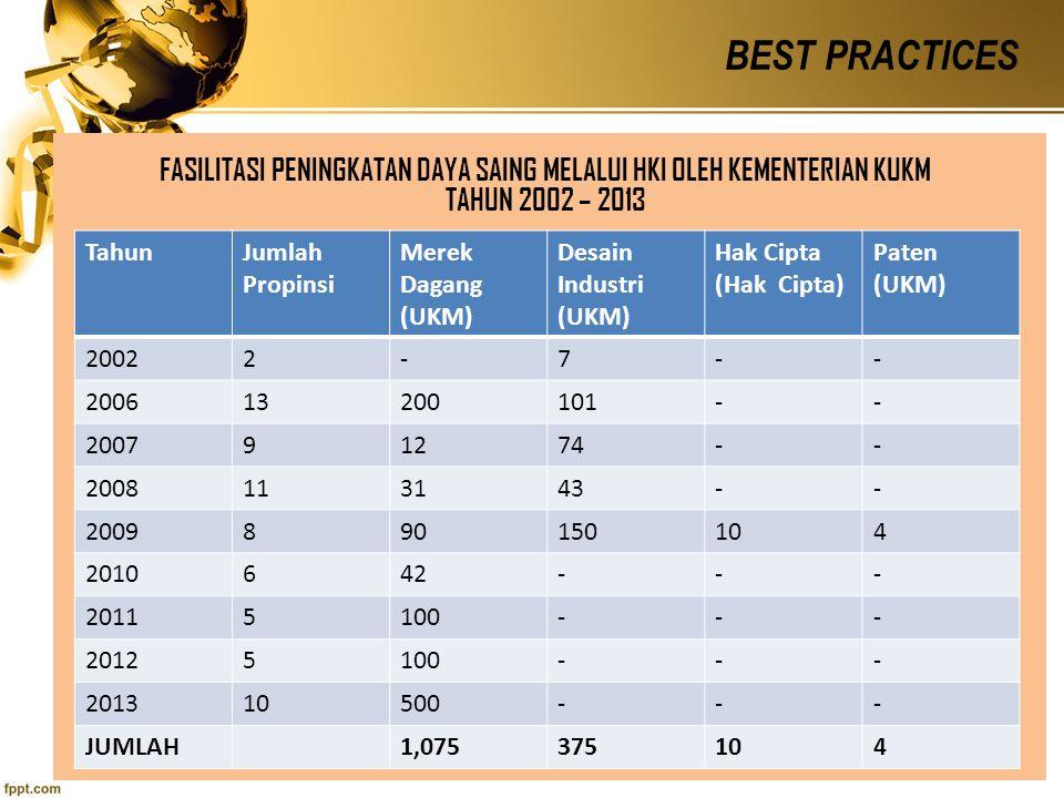 BEST PRACTICES FASILITASI PENINGKATAN DAYA SAING MELALUI HKI OLEH KEMENTERIAN KUKM TAHUN 2002 – 2013.