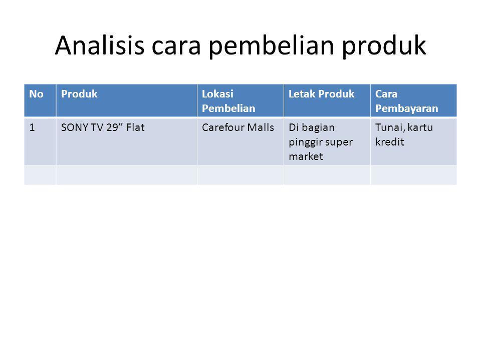 Analisis cara pembelian produk
