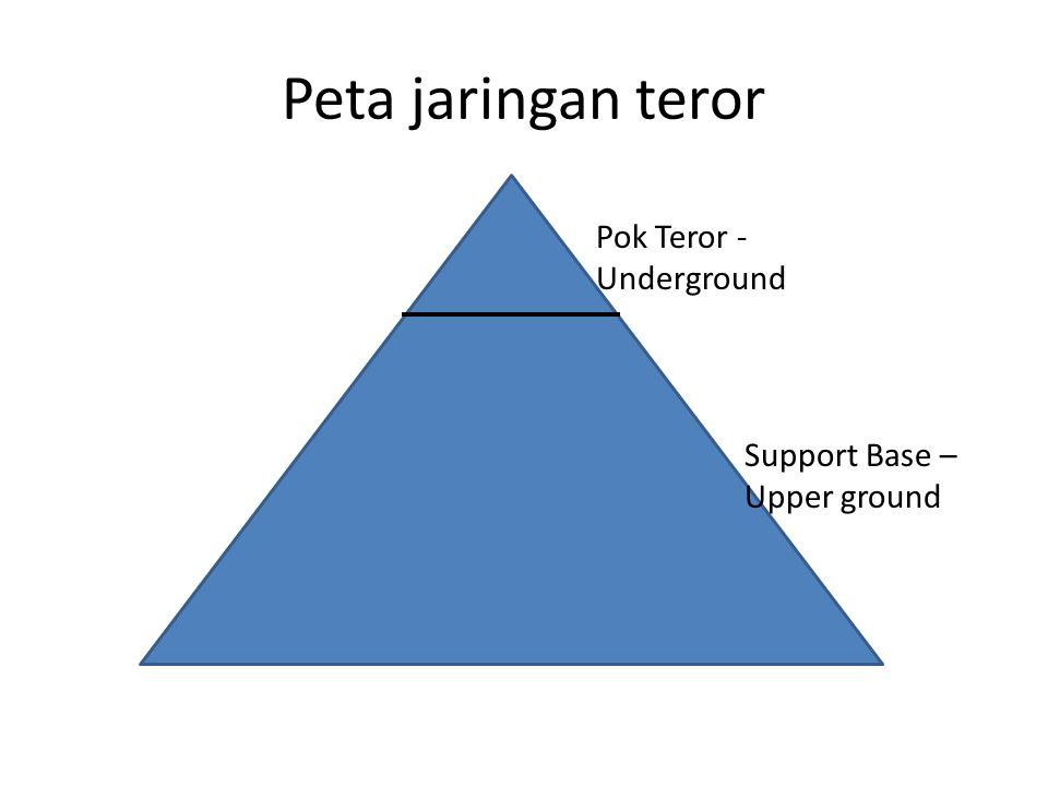 Peta jaringan teror Pok Teror - Underground Support Base –