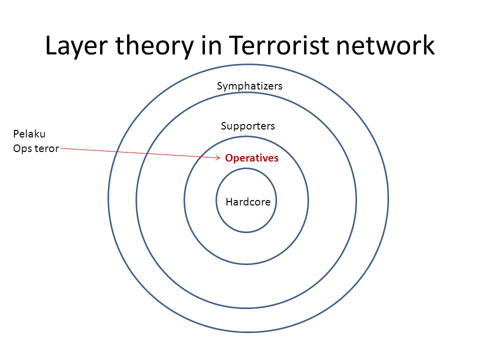 Layer theory in Terrorist network