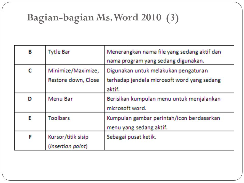 Bagian-bagian Ms. Word 2010 (3)