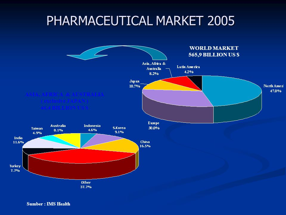 PHARMACEUTICAL MARKET 2005