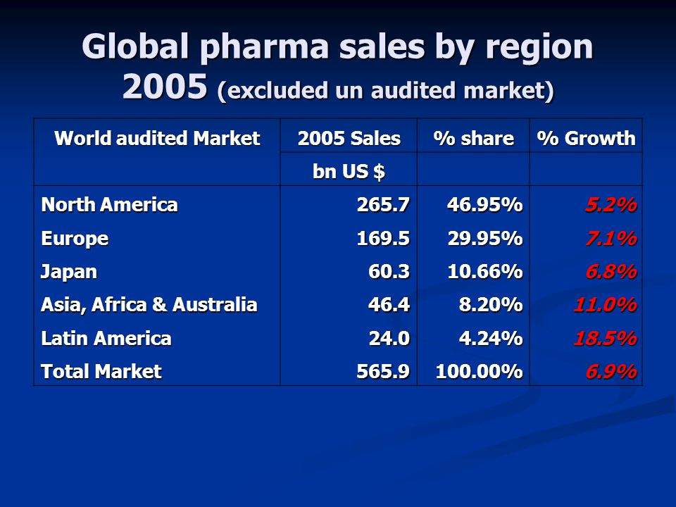 Global pharma sales by region 2005 (excluded un audited market)