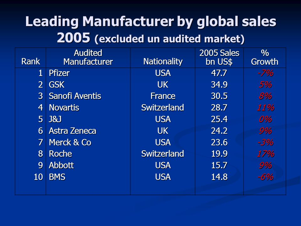 Leading Manufacturer by global sales 2005 (excluded un audited market)