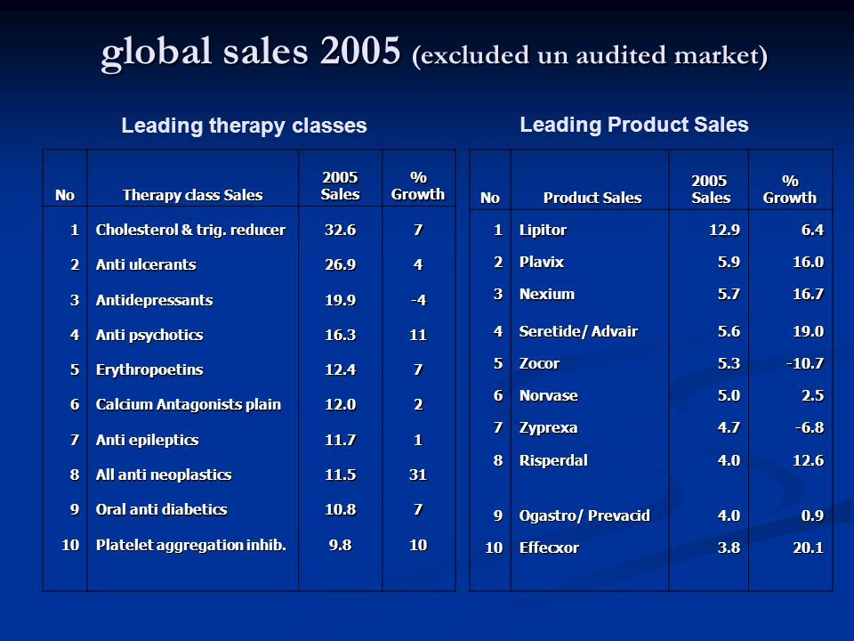 global sales 2005 (excluded un audited market)