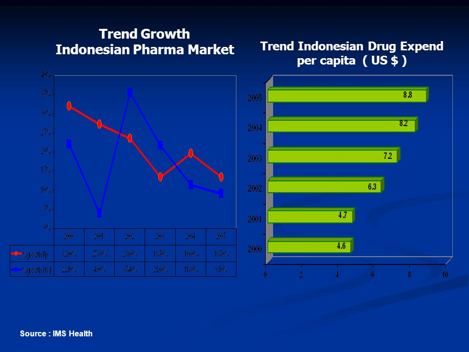 Trend Growth Indonesian Pharma Market