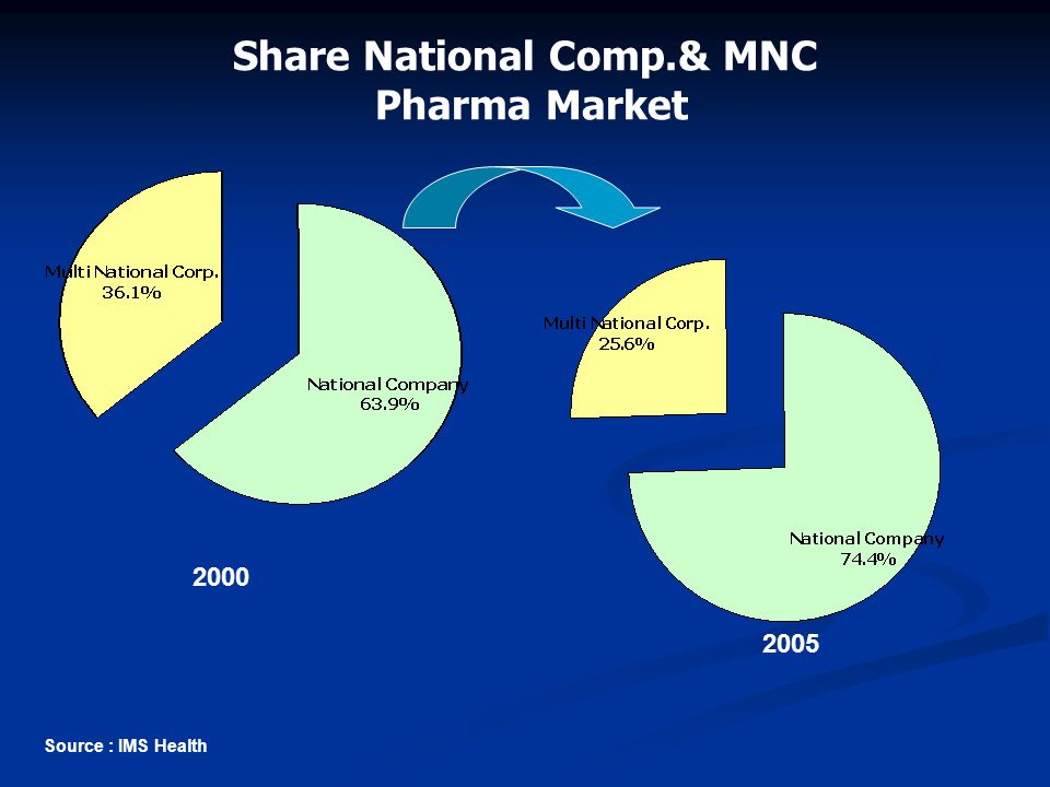 Share National Comp.& MNC