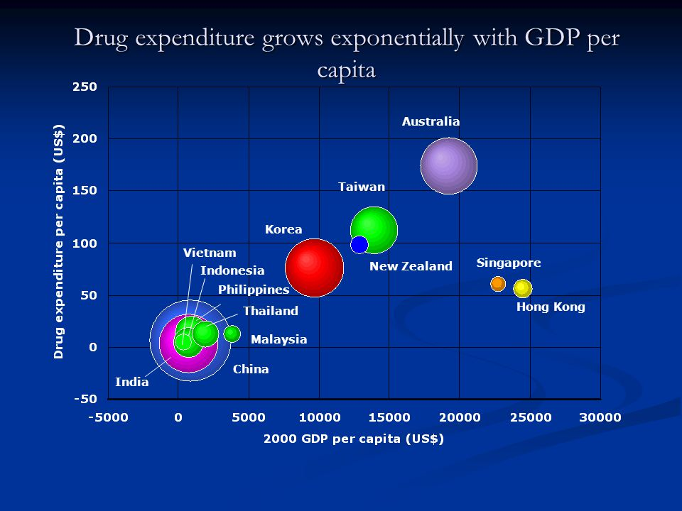 Drug expenditure grows exponentially with GDP per capita
