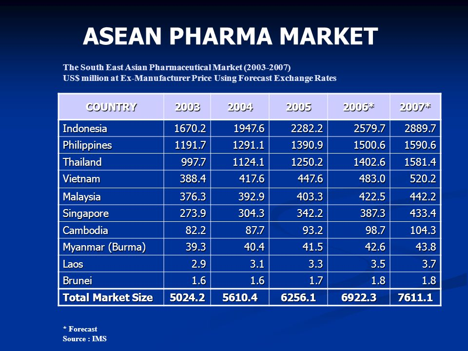 ASEAN PHARMA MARKET COUNTRY 2003 2004 2005 2006* 2007* Indonesia