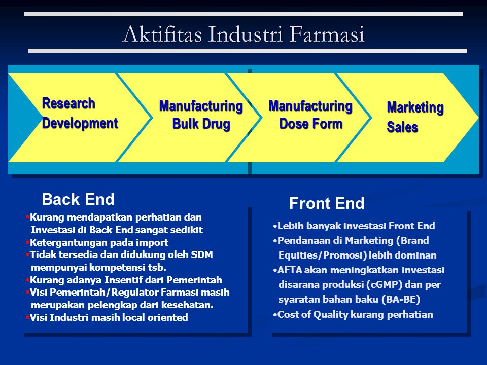 Aktifitas Industri Farmasi