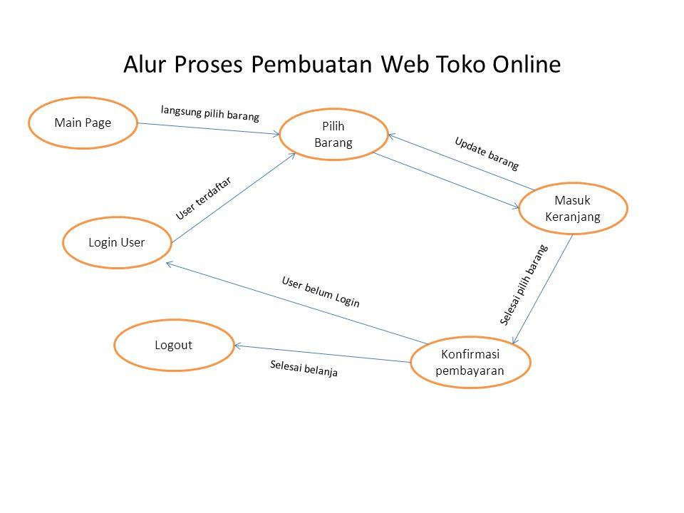 Alur Proses Pembuatan Web Toko Online