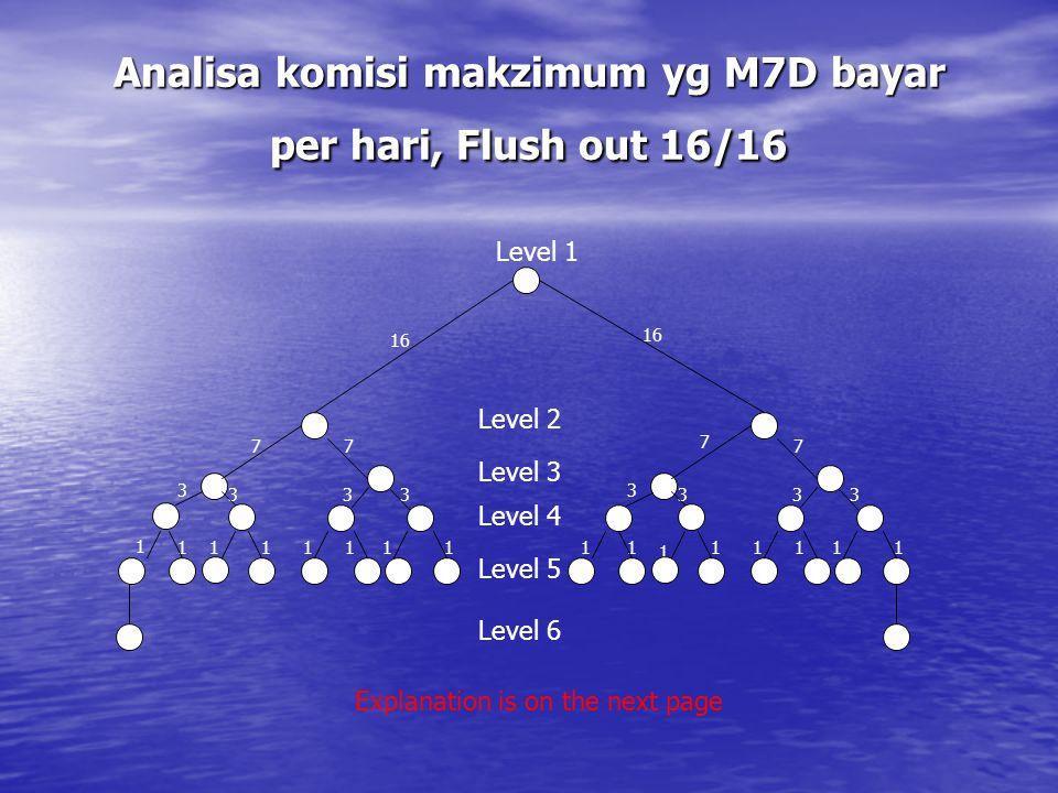 Analisa komisi makzimum yg M7D bayar per hari, Flush out 16/16