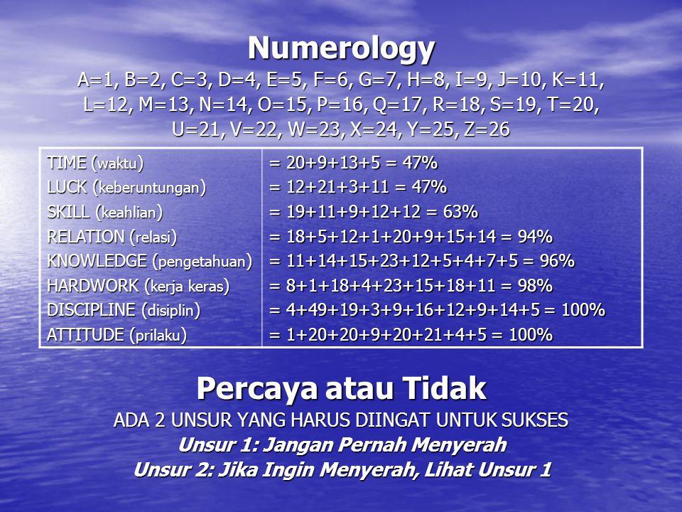 Numerology Percaya atau Tidak