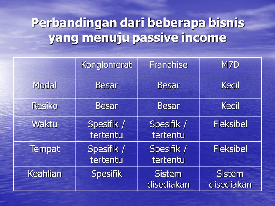 Perbandingan dari beberapa bisnis yang menuju passive income