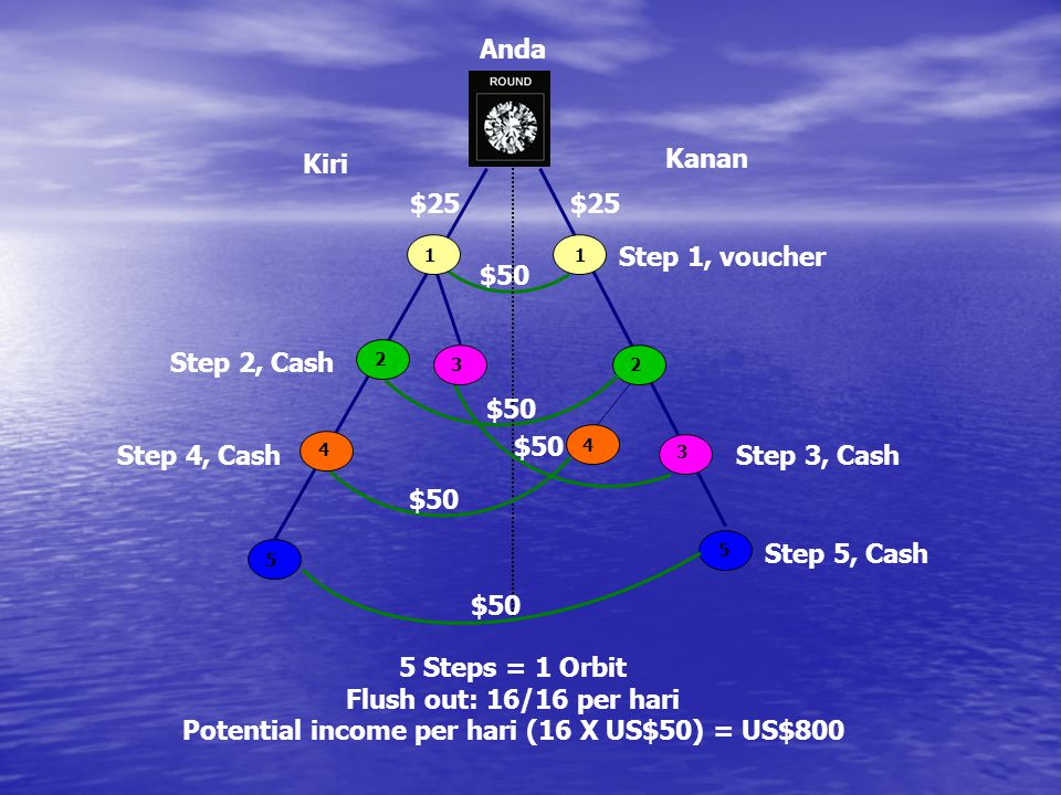 Potential income per hari (16 X US$50) = US$800