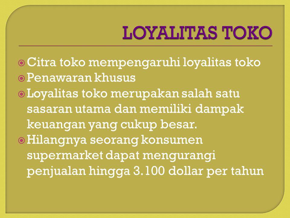 LOYALITAS TOKO Citra toko mempengaruhi loyalitas toko Penawaran khusus