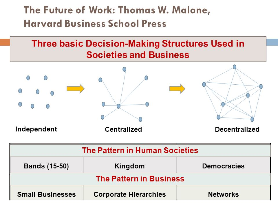 The Future of Work: Thomas W. Malone, Harvard Business School Press