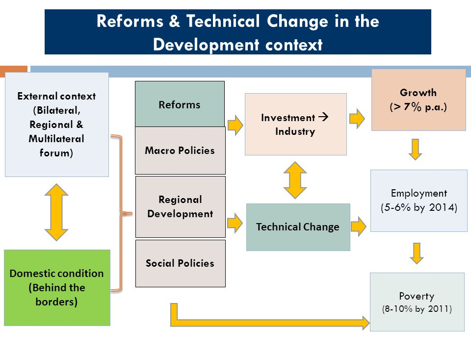 Reforms & Technical Change in the Development context