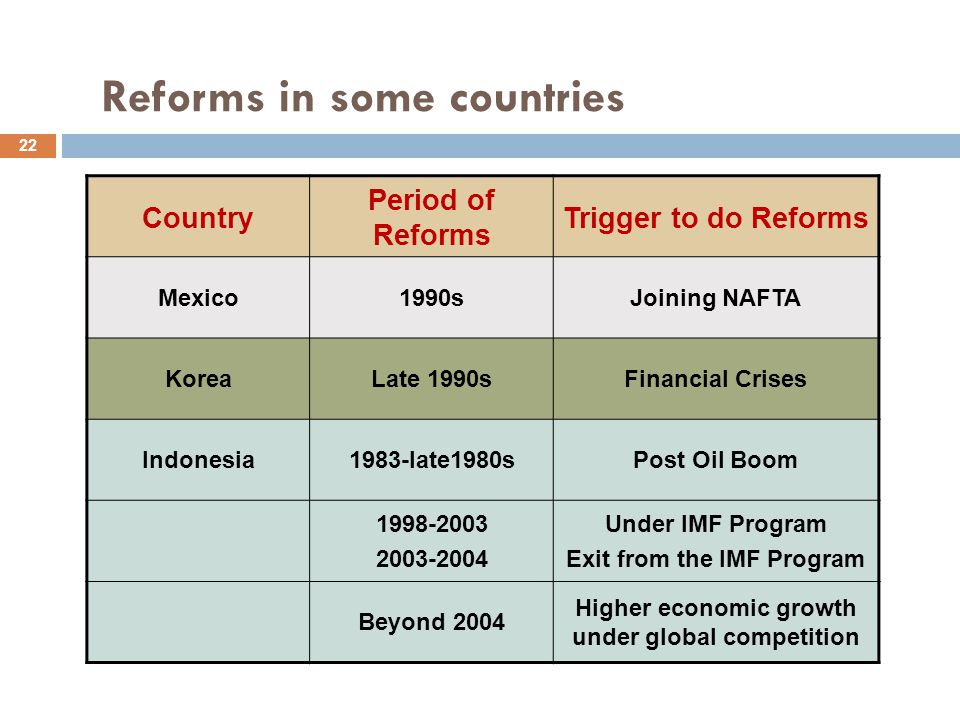 Reforms in some countries